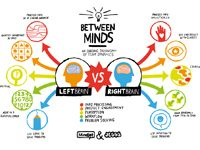 Right Brain vs. Left Brain [INFOGRAPHIC] - Cool Daily Infographics | Visual Knowledge