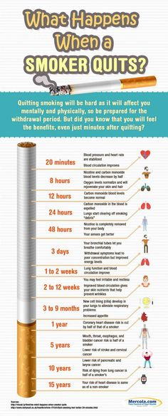 What Happens To Your Body When You Stop Smoking #stopsmoking Effects Of  Quitting Smoking,