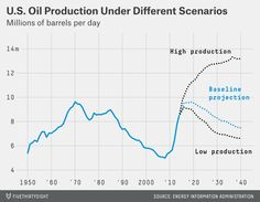 The Future of the U.S. Oil Boom Is Anyone's Guess