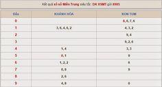 Thống kê và tiên đoán XSMT - KQXSMT ngày 25/5/2015 ~ XOSOWAP88HN http://xoso.wap.vn/ket-qua-xo-so-an-giang-xsag.html http://xoso.wap.vn/ket-qua-xo-so-kien-giang-xskg.html http://xoso.wap.vn/ket-qua-xo-so-ho-chi-minh-xshcm.html http://xoso.wap.vn/ket-qua-xo-so-ca-mau-xscm.html http://xoso.wap.vn/ket-qua-xo-so-hau-giang-xshg.html http://xoso.wap.vn/ket-qua-xo-so-binh-thuan-xsbth.html http://xoso.wap.vn/du-doan-ket-qua-xo-so-mien-bac-xsmb.html http://xoso.wap.vn/ket-qua-xo-so-mien-nam-xsmn.html