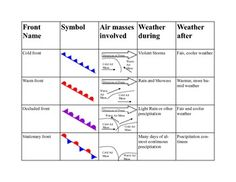 This table is an excellent way to have students take notes on weather fronts and the resulting weather changes. It can also be used as an assessme. Teaching Weather, Weather Science, Weather And Climate, Science Classroom, Teaching Science, Science Education, Classroom Ideas, Gcse Science, Physical Science
