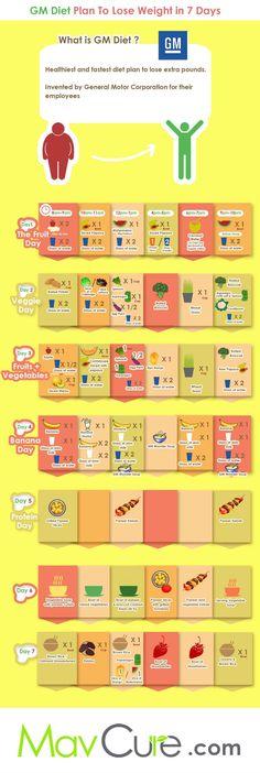 GM Diet Plan - Healthy Food Home
