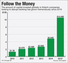 Fintech Came Knocking in '15; How Will Banks Answer? | American Banker