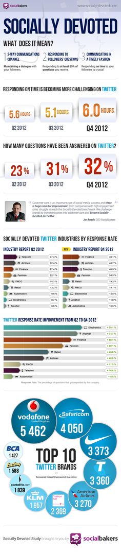 Socially Devoted @SocialBakers What does it mean and what are the challenges to being socially responsive? #infographic