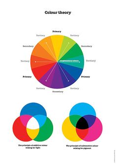 Colour Theory Poster, including additive and subtractive colour models