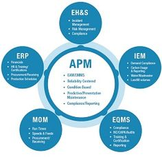Asset Performance Management (APM) research reports and analysis, including APM