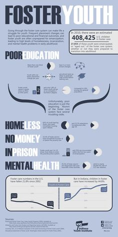 Infographic of sad statistics for youth aging out of #fostercare