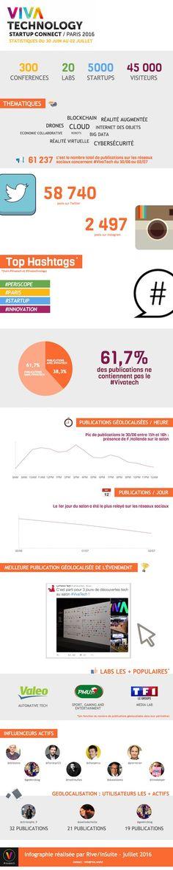 Infographie : comment VivaTech a cartonné sur les réseaux sociaux – Entreprendre.fr