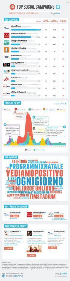 Le migliori campagne Twitter di dicembre. http://www.blogmeter.it/social-campaigns/