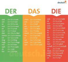 Der Das Die (The) in masculine, femine, and neutral. German for beginners. Der Das Die (The) in masculine, femine, and neutral. German for beginners. Study German, German English, Learn German, Learn French, German Grammar, German Words, German Language Learning, Learn A New Language, German Resources