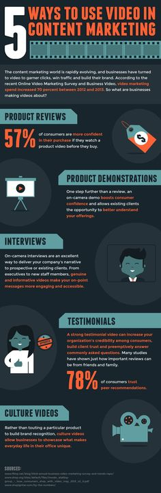 5 Ways to Use Video in Your Content Marketing [Infographic]