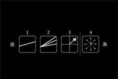 不確実性は4つのパターンがある1.ほぼ予想できる未来 2.シナリオ化できる未来 3.方向性がある未来4.全く予見できない未来