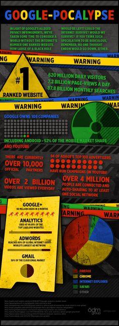 Google pocalypse infographic