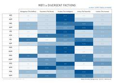 MBTI X DIVERGENT FACTIONS