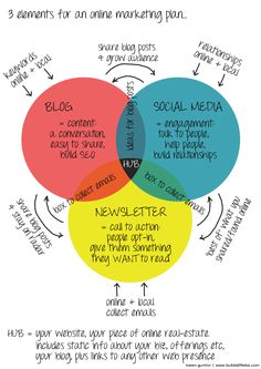 An online marketing plan is useful to help you meet your goal.
