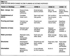 Permaculture zone choices for homesteading