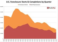 REALTYTRAC'S SEPTEMBER AND Q3 U.S. FORECLOSURE AND HOUSING REPORT RELEASED TODAY --- U.S. foreclosure starts are now at a seven-year low, Bank repossessions also decreased by 24% from a year ago, but were up 7% from Q2, Average time to complete a foreclosure rises to 551 days...