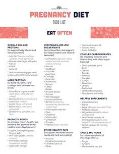 Healthy Pregnancy Food, Pregnancy Eating, Pregnancy Tips, Pregnancy Food List, Keto Pregnancy, Pregnancy Nutrition, Pregnancy Food Recipes, Best Pregnancy Foods, Pregnancy Health