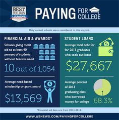 In 2015 college students had $1.3 trillion in debt! Here are some statistics on how students fund their education.