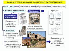 La Arquitectura Romana Y Sus TipologíAs. Mapas Visuales.