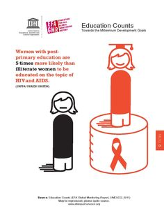 Women with postprimary education are 5 times more likely than illiterate women to be educated on the topic of HIV and AIDS.