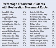 Percentage of students from non-Restoration Movement churches that are attending colleges associated with Restoration movement.