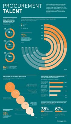Beautiful infographics highlighting trends in business, technology, finance and more. Data and information visualisations created by Raconteur. Web Design, Graphic Design Cv, Graph Design, Chart Design, Dashboard Design, Brochure Design, Dashboard Template, Information Visualization, Data Visualization