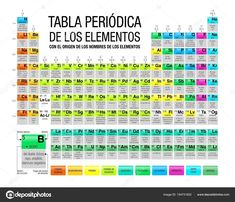 Tabla periodica de los elementos periodic table of elements in tabla periodica en ingles nombres refrence tabla periodica en ingles y espaol fresh tabla peridica del urtaz Images