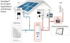 Image result for tesla powerwall