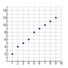 26 best education algebra 1 scatter plots images on pinterest math practice with scatter plots ccuart Choice Image