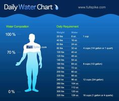 Water chart guide on how much to drink per day.