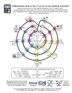 Meru Foundation Research: Enneagram View of 3-Levels of the Hebrew Alphabet