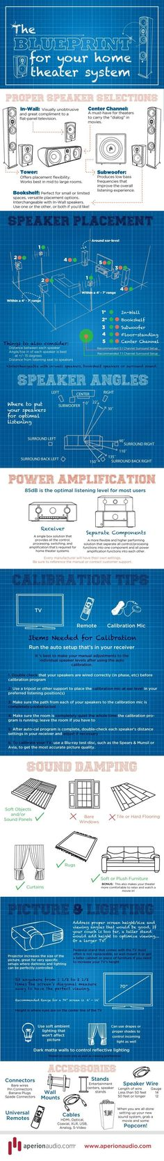 Setting up the perfect home theater isn't easy. Should you buy a projector or an LCD LED TV? What about plasma? Which receiver do you need? This infograph by Aperion Audio takes you through it step-by-step. #hometheaterprojector