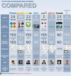 Comparaison des services de géolocalisation via A Comprehensive Comparison Guide to Mobile Advertising Networks  http://erdelcroix.tumblr.com/post/25387748276/comparaison-des-services-de-geolocalisation-via-a