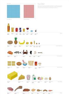 1カロリー1ピクセル! 食べ物のカロリーがわかるユニークなインフォグラフィック
