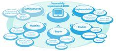 BYOD | K-12 Blueprint