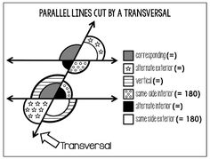 This year I am teaching a Study Skills class for the first time. All of my students in the class are sophomores, which means they are all taking Geometry. Recently, they're all learning about parallel line angle relationships when a parallel lines are cut by a transversal and I have been finding that I really need a visual for them to reference. I had made a poster a while ago, but it was in color. We don't have a color printer and printing it out in black and white just