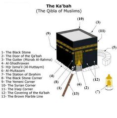 "Islam - The Holy Ka'aba (""The Cube""), also known as the Sacred House and the…"