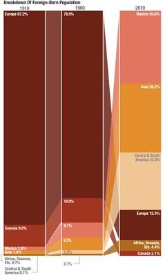 100 Years Of Immigrants In America, In Two Graphs:  Immigrants make up roughly the same share of the U.S. population today as they did a century ago.  But changes in the global economy, and in U.S. immigration law, have dramatically shifted where U.S. immigrants are coming from.    A century ago, U.S. immigrants were overwhelmingly European. Today, Latin America and Asia are the big drivers of U.S. immigration, and Europe accounts for just a small fraction of the whole.