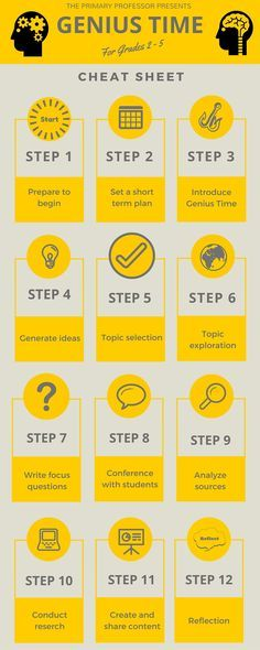 How to Get Your Child Ready for a Successful School Year Inquiry Based Learning, Project Based Learning, Genius Hour, 21st Century Learning, Gifted Education, Special Education, Passion Project, First Day Of School, Middle School