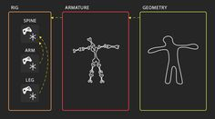 An interesting Approach to Modular Rigging Workflow