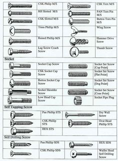 Types of screws and their uses