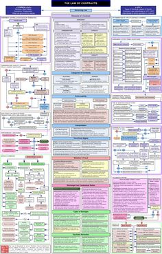 Contract Law Flowchart