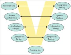 Software Testing V MODEL- Strategies and Plans - Information Management  For more on this visit :http://www.360logica.com/test-management-services/test-models-and-planning