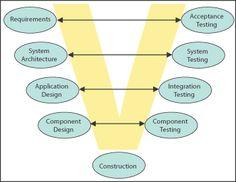 Software Testing V MODEL- Strategies and Plans - Information Management  For more on this visit :http://www.360logica.com/test-management-services/test-models-and-planning
