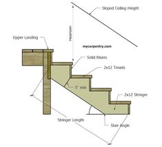 Stair Calculator - Calculate Stair Rise and Run - Calculate Step Rise and Run - Stair Stringer Calculator - Building Stairs - Calculate Stringer Length Deck Steps, Outdoor Steps, Porch Steps, Stair Rise And Run, Stair Stringer Calculator, How To Make Stairs, Stair Dimensions, Stair Layout, Stairs Stringer