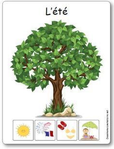 L'affichage des 4 saisons en maternelle - Affichages saisons maternelle - Here's a List of Education Companies Offering Free Subscriptions to . Seasons Activities, Sorting Activities, Activities For Kids, Weather Cards, French Flashcards, Weather Seasons, Pre Kindergarten, Teaching French, Blog Writing