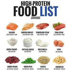 high protein foods, the truths about high protein food and what you should understand for healthy living High Protein Foods List, High Protein Recipes, Healthy Protein, Protein Sources, Whey Protein, List Of Protein Foods, High Protein Meal Plan, Lean Protein Meals, Protein Isolate