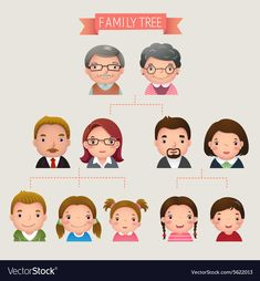 Illustration about Cartoon vector illustration of family tree. Illustration of education, parent, family - 31181129 Family Tree Images, Family Tree With Pictures, Family Tree For Kids, Family Tree Chart, Family Picture Cartoon, Farm Animals Preschool, Body Preschool, Preschool Writing, Cartoon Familie