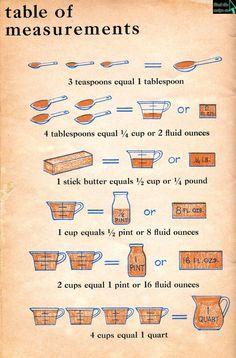 Vintage Measurement Table